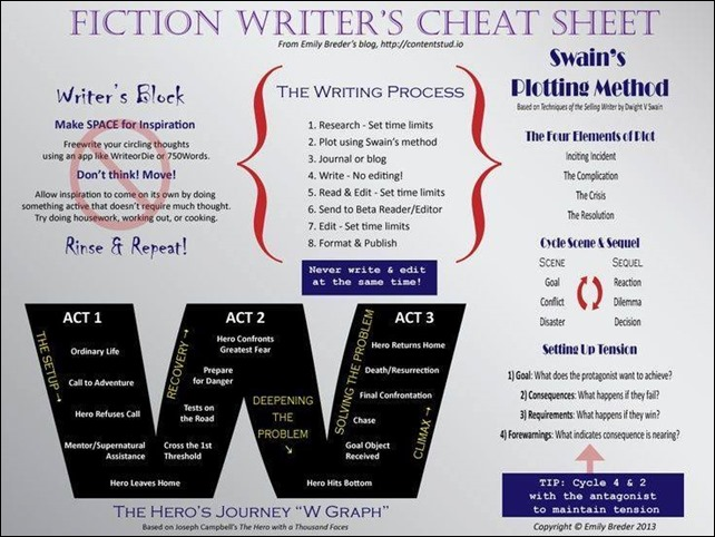 Fiction Writer's Cheat Sheet