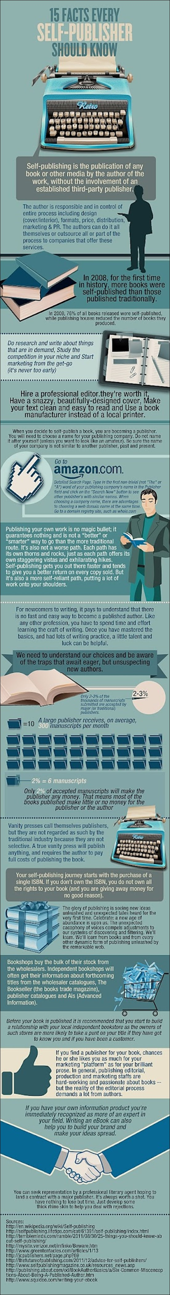 15-facts-about-self-publishing